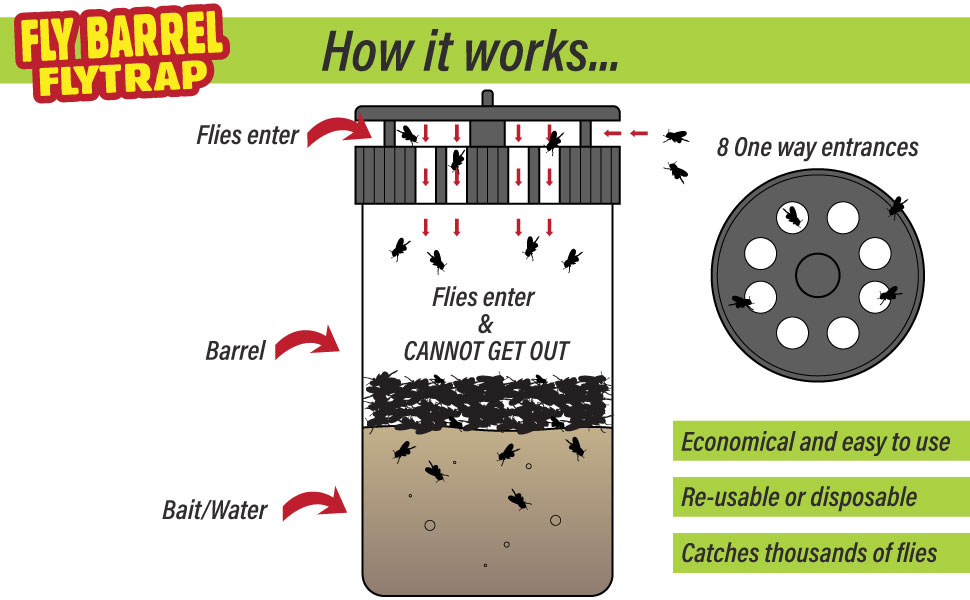 Fly barrel how it works