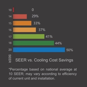 Make a smart greener choice - Save more, Cost less