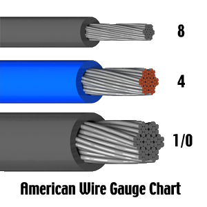 Using American Wire Gauge Awg Standards The Gauge Of Stranded Wire Is Determined By The Total Area Of The Conductor