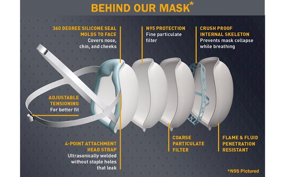 med grade n95 masks
