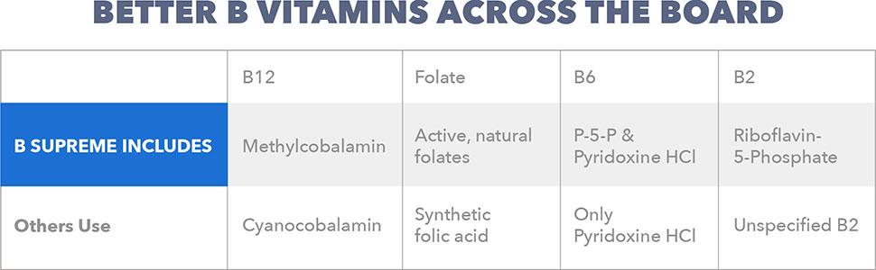 Better b vitamins across the board