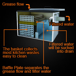 small grease trap for kitchen