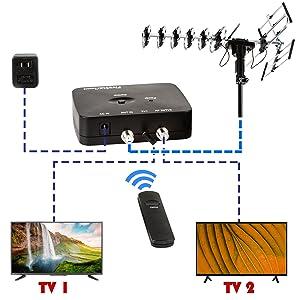 Antenna Connection