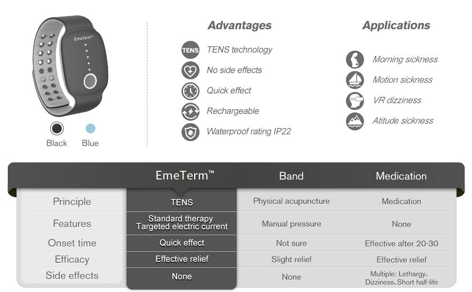 EmeTerm Antiemetic Device