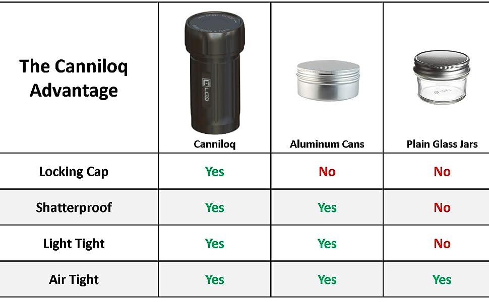 Canniloq Comparison