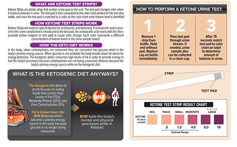 Amazon Ketone Test Strips Monitor Ketosis Built For The