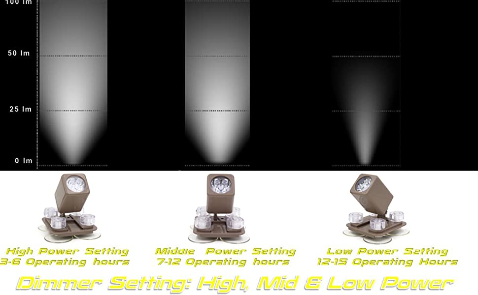 With dimmer technology: High, Mid amp; Low power setting for light output