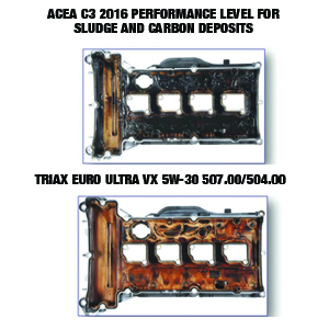 OUTSTANDING SLUDGE PERFORMANCE VS ACEA C3 SLUDGE REQUIREMENTS