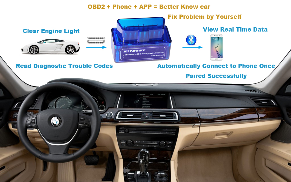 Kitbest Bluetooth OBD OBD2 Scanner Adapter for Android, Car