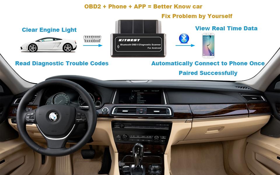kitbest bluetooth obd2 scanner obd car. Black Bedroom Furniture Sets. Home Design Ideas