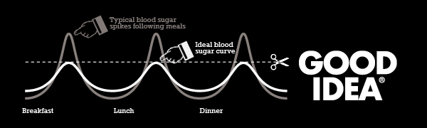 ideal blood sugar curve food coma breakfast lunch dinner diabetes insulin burgers pizza hydration