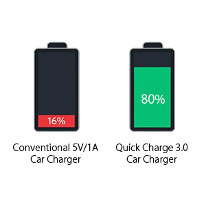 iRAG Car Charger Compatible for LG G8//G7//G6//G5//V40//V30//V20//Stylo 4//5-36W Quick Charge 3.0 Two-Port USB Adapter with 6ft Braided USB Type C to A Fast Charging Cable Cord