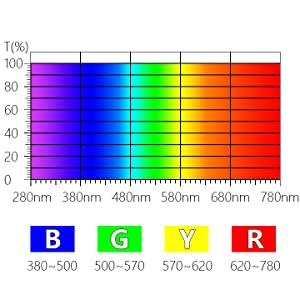Blue light Spectral distribution