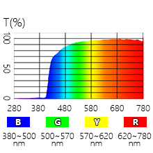 40% blue light blocking for wavelength 395nm-500nm