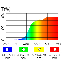 90% blue light blocking for wavelength 395nm-500nm