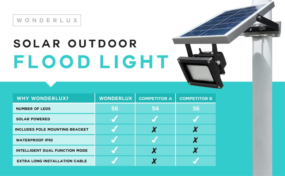 Solar Outdoor Flood Light By Wonderlux  Included Mounting