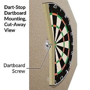 Dartboard hanging on Dart-Stop backboard, cut-away view