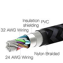cable details