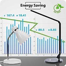 Saving energy and environmental friendly