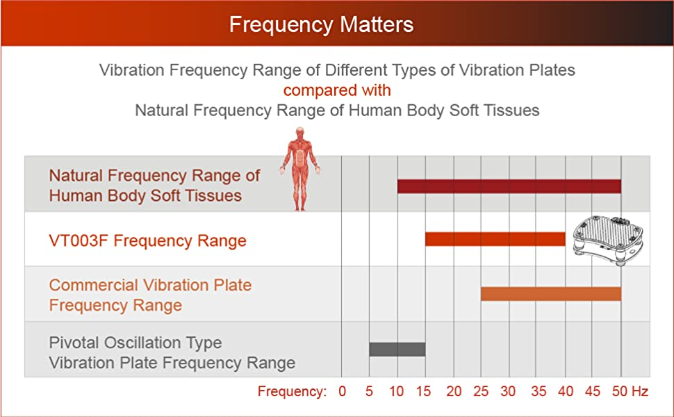 Vibration Plate Frequency