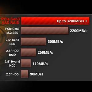 Ultra High Performance PCIe Gen3 X 4 RAID Storage