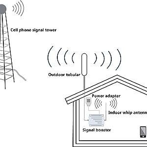 antennas kit