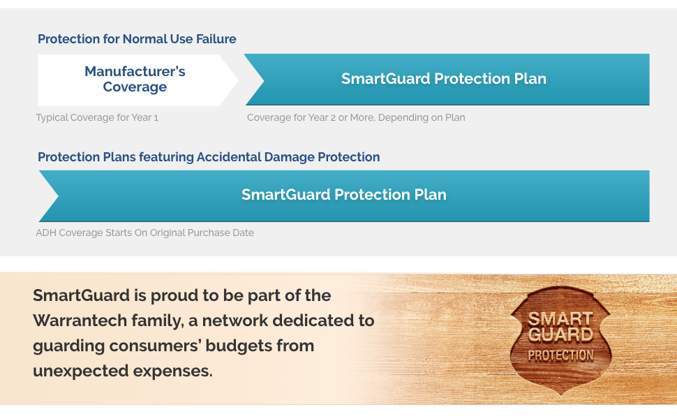 About SmartGuard Coverage