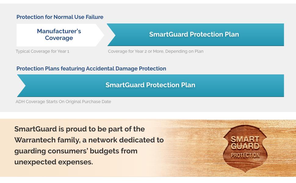About SmartGuard Coverage