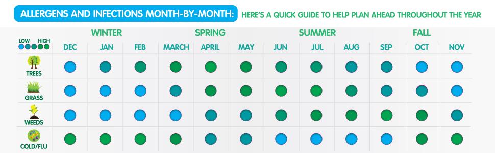 allergies cold flu seasonal pollen grass risk