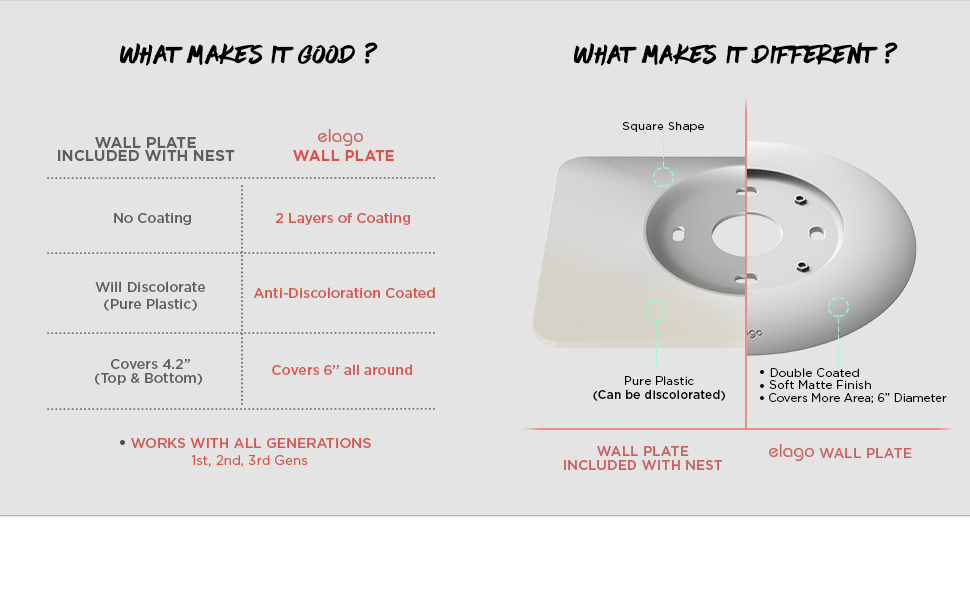 New Home Tools Wall Plate Cover For Nest Learning