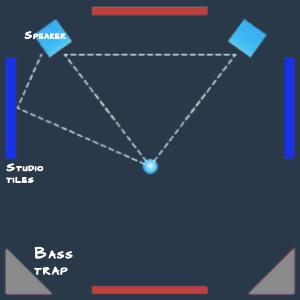 NEW LEVEL Charcoal Acoustic Foam Bass Trap Studio Corner Wall