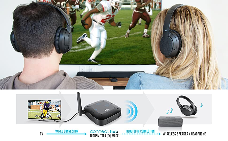MEE audio Connect Hub Universal Dual Headphone and Speaker Bluetooth Audio  Transmitter and Receiver for TV with aptX Low Latency, optical and analog