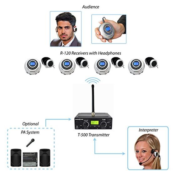 Amazon Com 10 Person Multichannel Translation System With