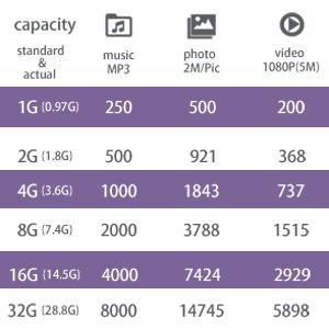 2 GB USB 2.0 flash memory