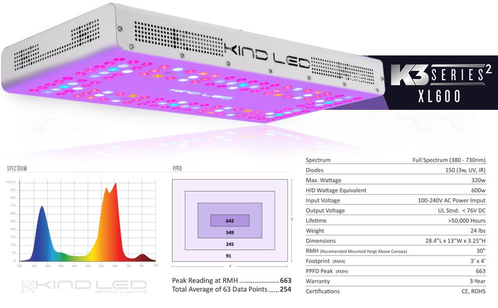 Rodzaj światła LED do uprawy w pomieszczeniach oświetlenie namiotu do uprawy hydroponicznej gleby