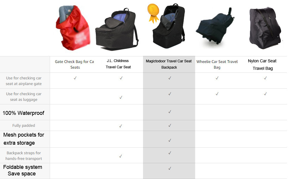 The Magictodoor Travel Car Seat Bag Is Only Available That Offers Foldable SystemIt Allow You To Roll Up Backpack And