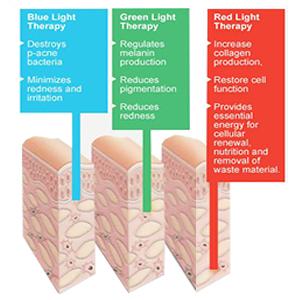 LED Photon