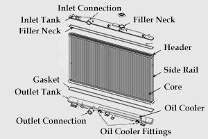 Radiator-Structure