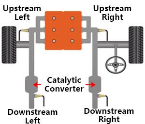 Downstream Oxygen Sensor Replacement for Toyota Matrix Corolla Pontiac Vibe Lexus SC430