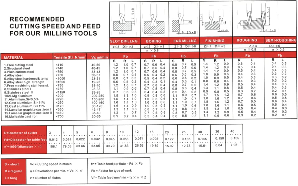 "10 Pcs 3//8x3//8x3//4x2-1//2/"" Fine Tooth M42 Cobalt Roughing End Mill #1104-0038x10"