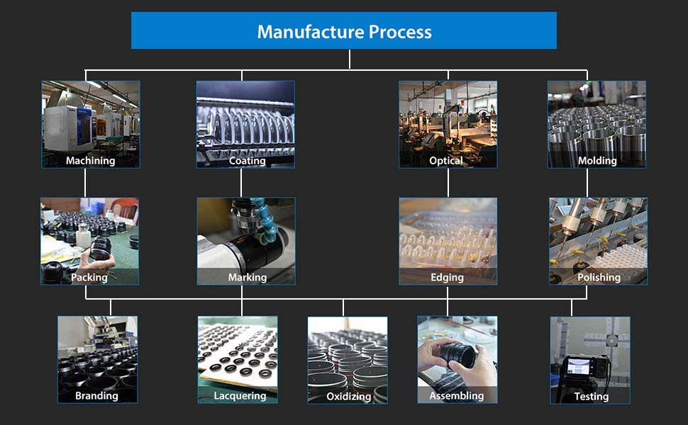 Camera Lens Manufacture Process