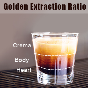 golden extraction rate