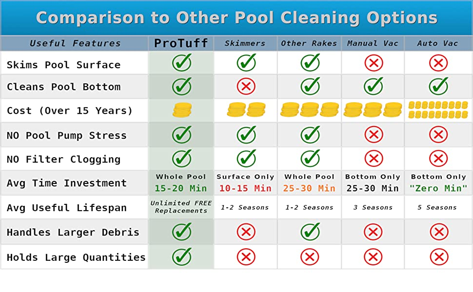 ProTuff Pool Rake - Unlimited Free Replacements - Professional Grade Medium Fine Mesh - 3X Faster Than Other Swimming Pool Cleaning Tools