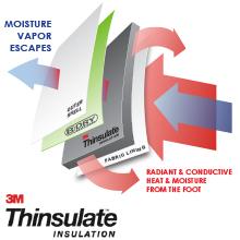 3M Thinsulate Insulation: