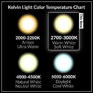 Comparative Kelvin Light Color Temperature Chart 2700K 2800K 2900K 3000K 3200K 3500K Warm Soft White