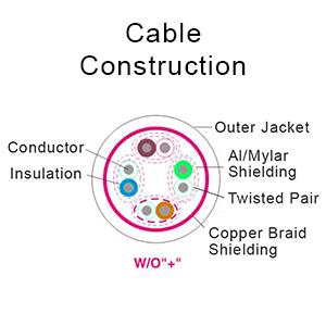 Premium Cable Construction; conductor, insulation, aluminum mylar shielding, copper braid shielding.