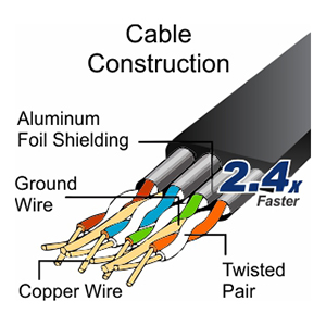 Premium Cable Construction with aluminum foil shielded twisted pairs, ground wire, and copper wiring