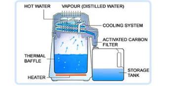 Amazon Com Megahome Countertop Water Distiller White