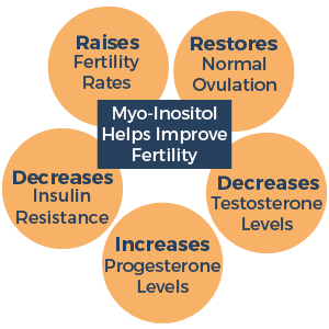 FertilAid for Women and Ovaboost Combo 1 Month Supply