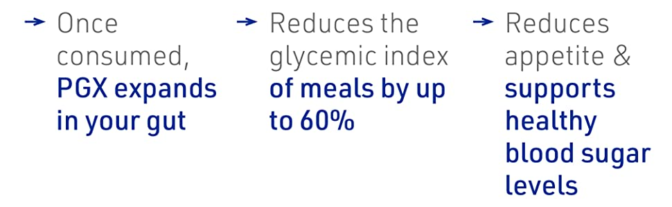 Once consumed, PGX expands in your gut Reduces the glycemic index of meals by up to 60%
